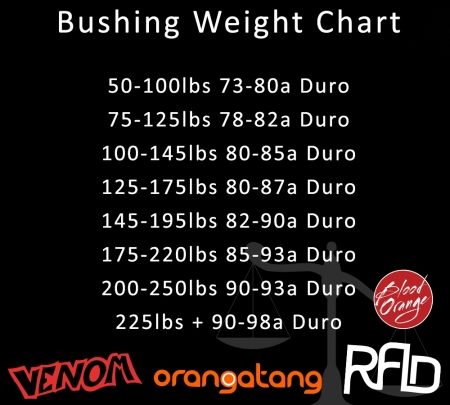 Longboard Bushing Sizes